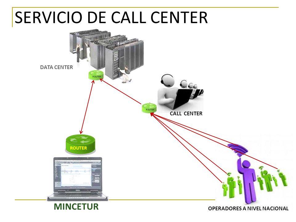 SERVICIO DE CALL CENTER