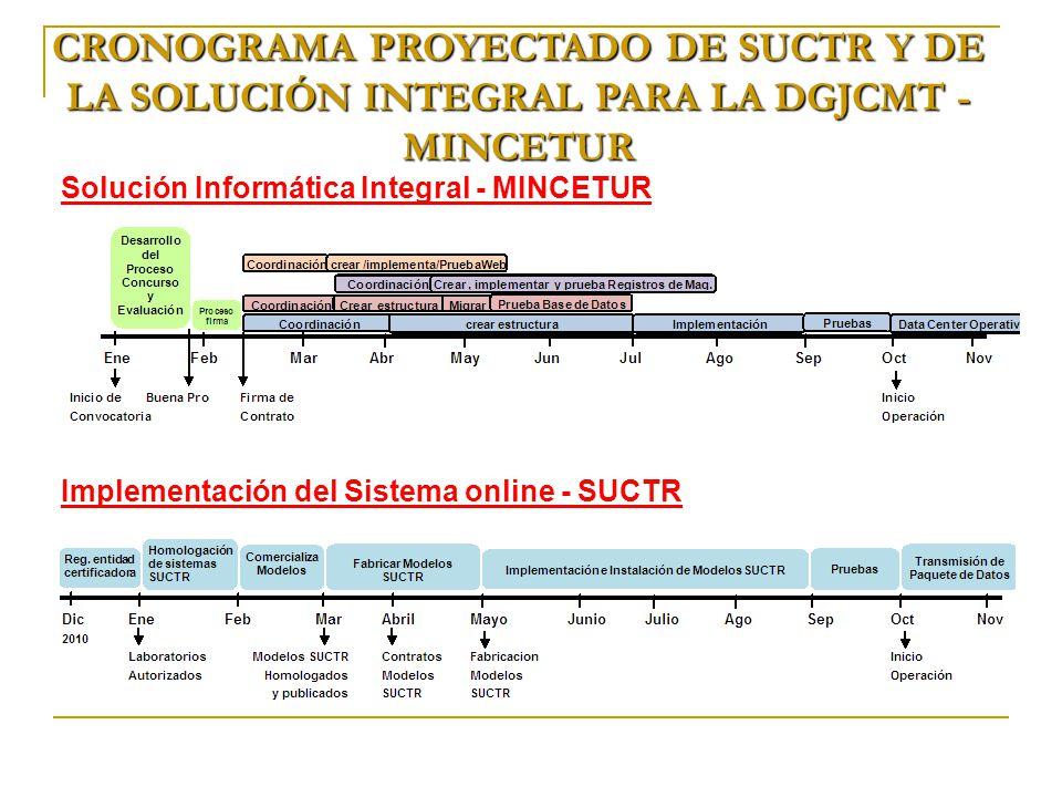 CRONOGRAMA PROYECTADO DE SUCTR Y DE LA SOLUCIÓN INTEGRAL PARA LA DGJCMT - MINCETUR