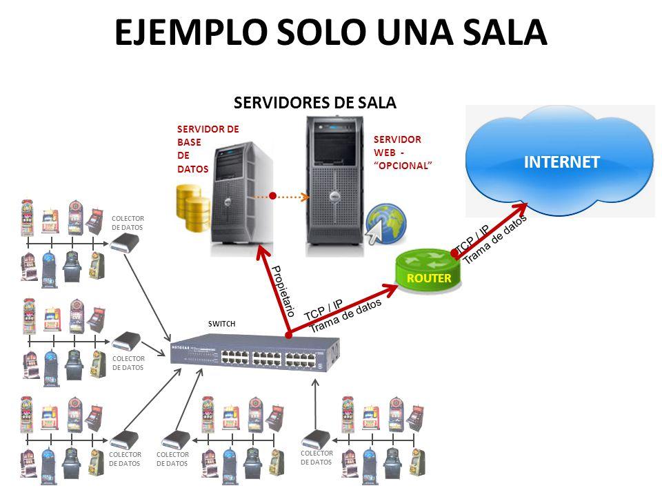EJEMPLO SOLO UNA SALA SERVIDORES DE SALA INTERNET ROUTER SERVIDOR DE