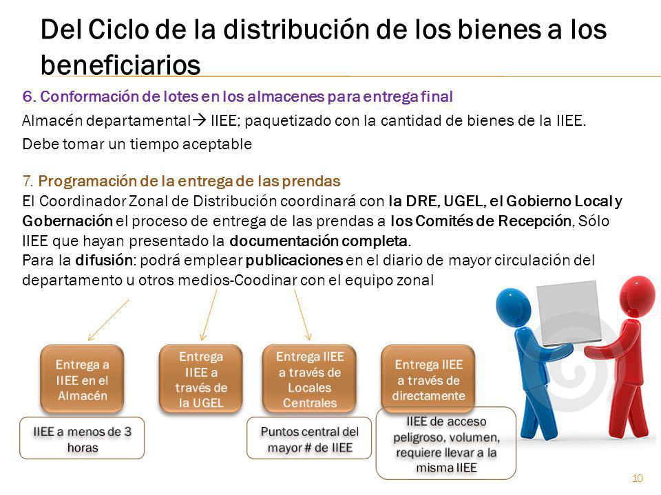 Del Ciclo de la distribución de los bienes a los beneficiarios