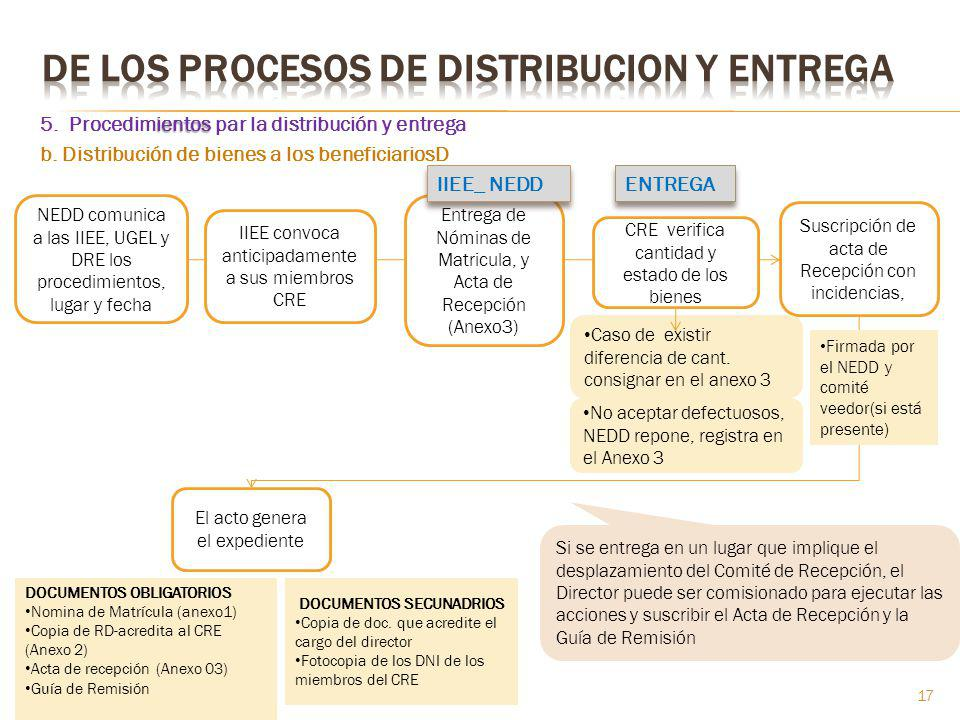 DOCUMENTOS SECUNADRIOS
