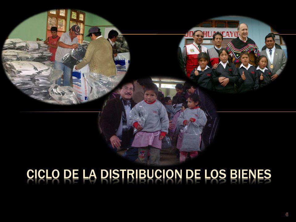 CICLO DE LA DISTRIBUCION DE LOS BIENES