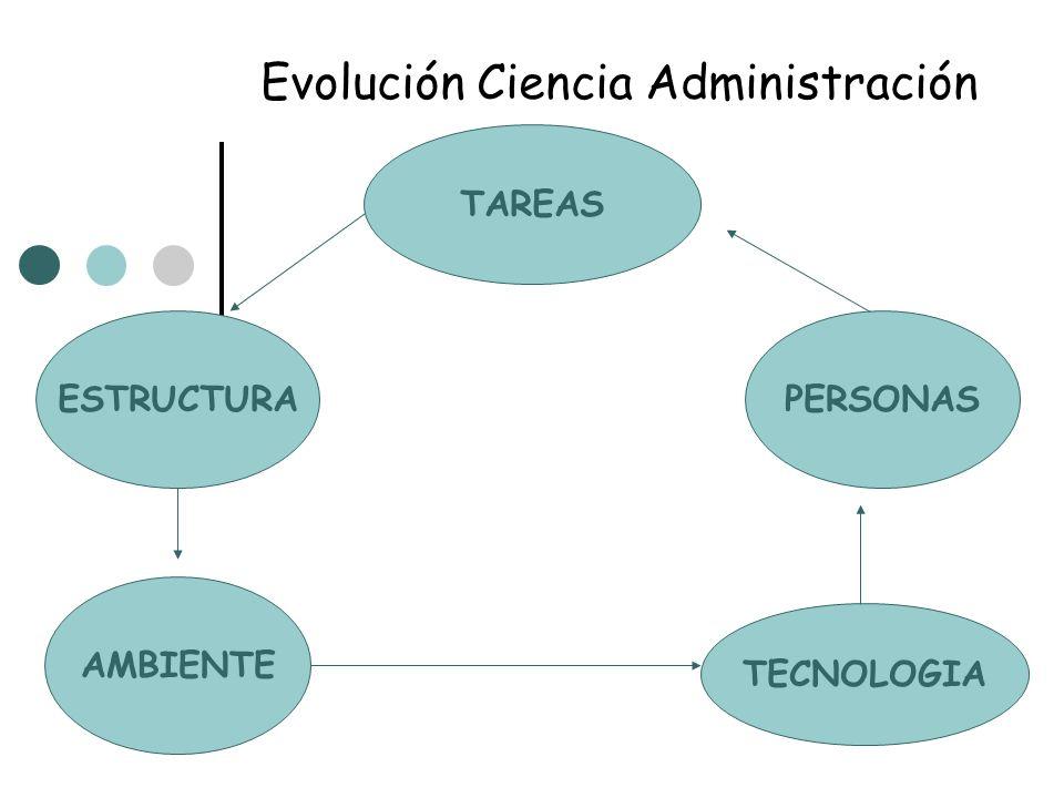 Evolución Ciencia Administración