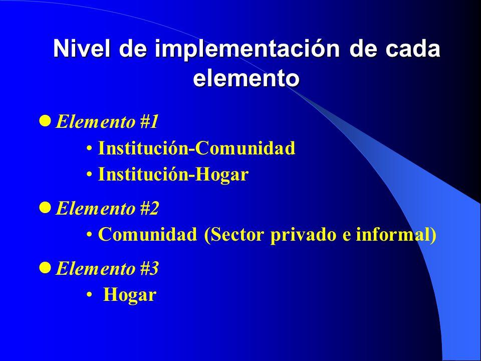 Nivel de implementación de cada elemento