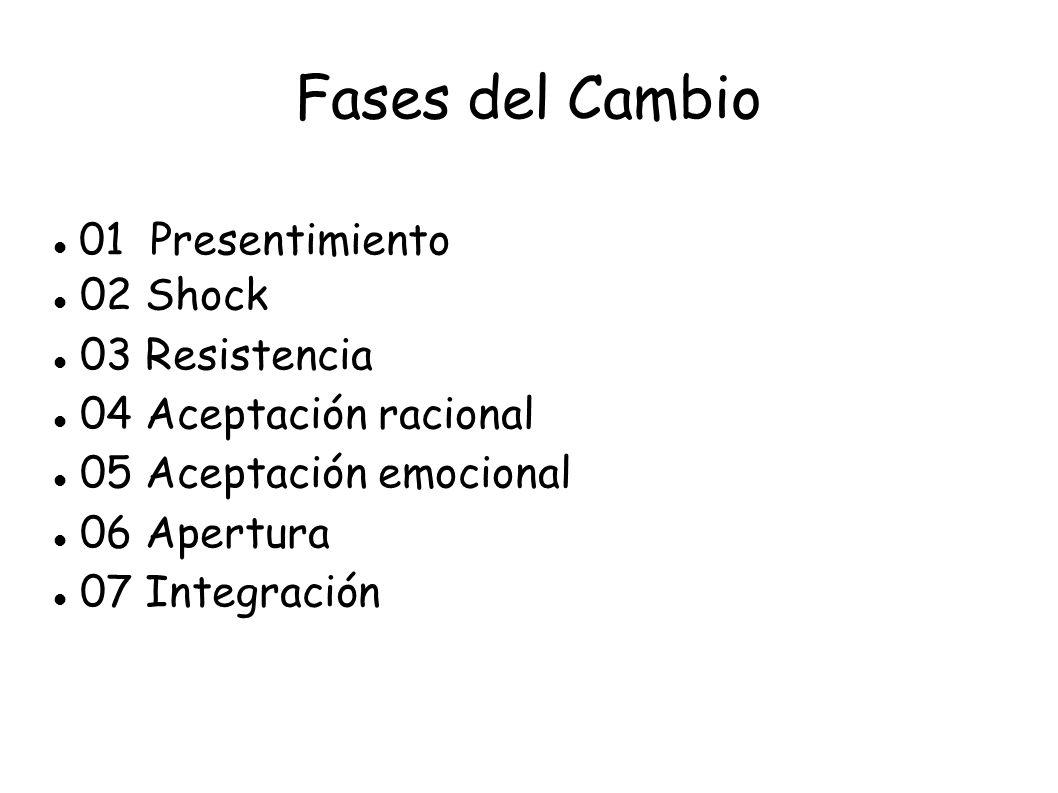 Fases del Cambio 01 Presentimiento 02 Shock 03 Resistencia