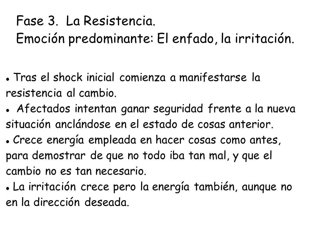 Fase 3. La Resistencia. Emoción predominante: El enfado, la irritación.