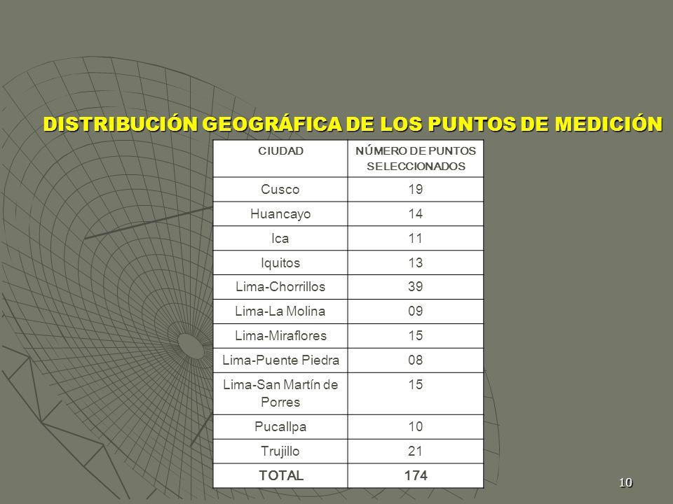 DISTRIBUCIÓN GEOGRÁFICA DE LOS PUNTOS DE MEDICIÓN