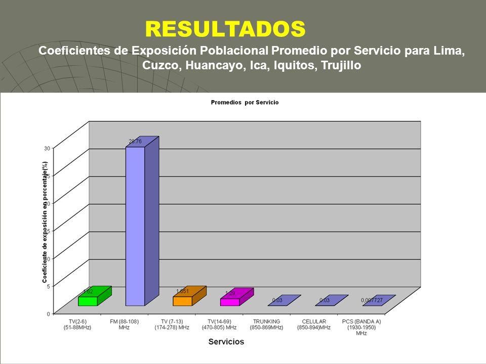 RESULTADOS Coeficientes de Exposición Poblacional Promedio por Servicio para Lima, Cuzco, Huancayo, Ica, Iquitos, Trujillo.