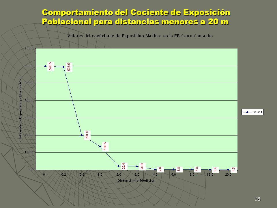 Comportamiento del Cociente de Exposición Poblacional para distancias menores a 20 m