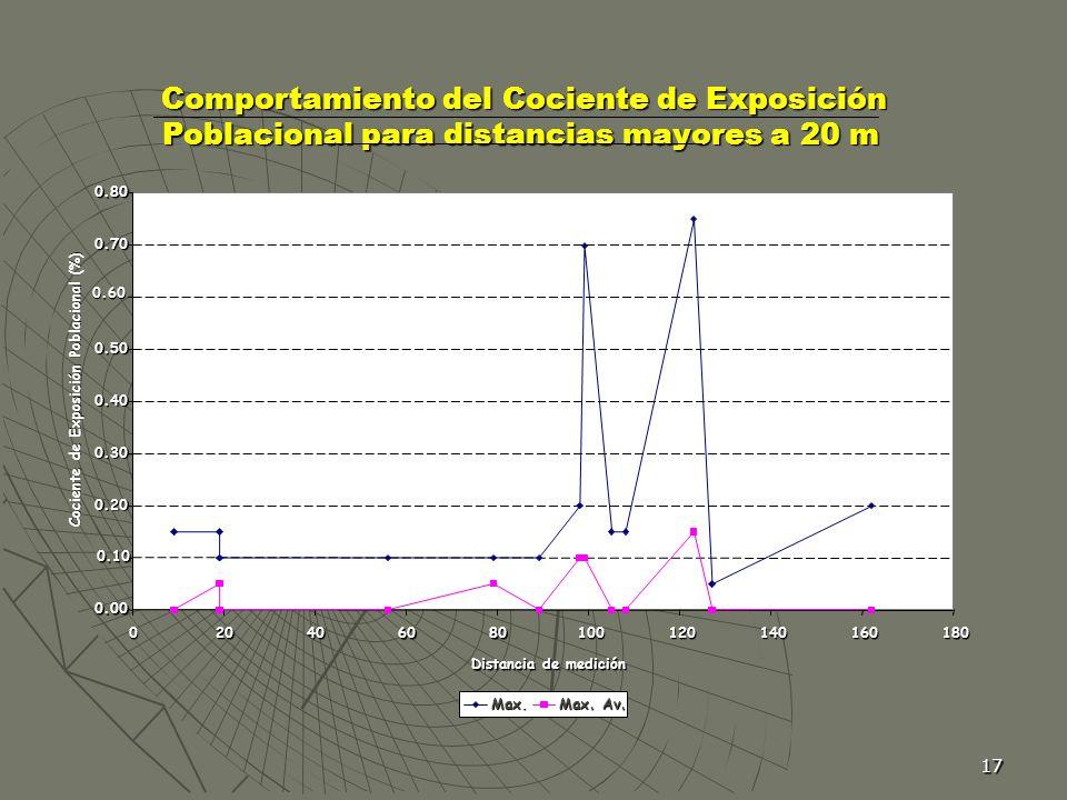 Comportamiento del Cociente de Exposición Poblacional para distancias mayores a 20 m