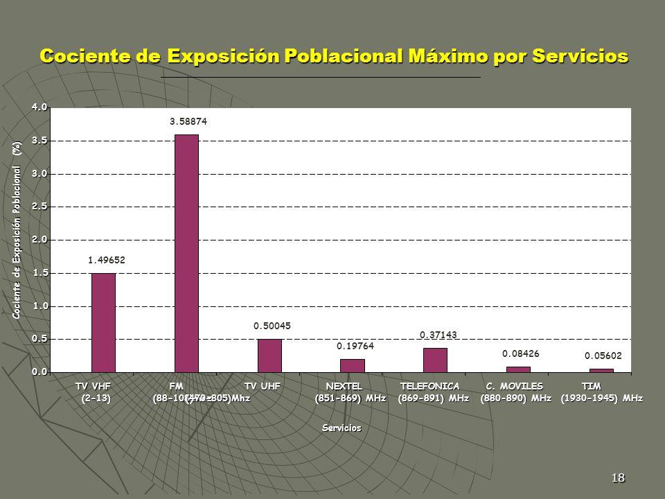 Cociente de Exposición Poblacional Máximo por Servicios