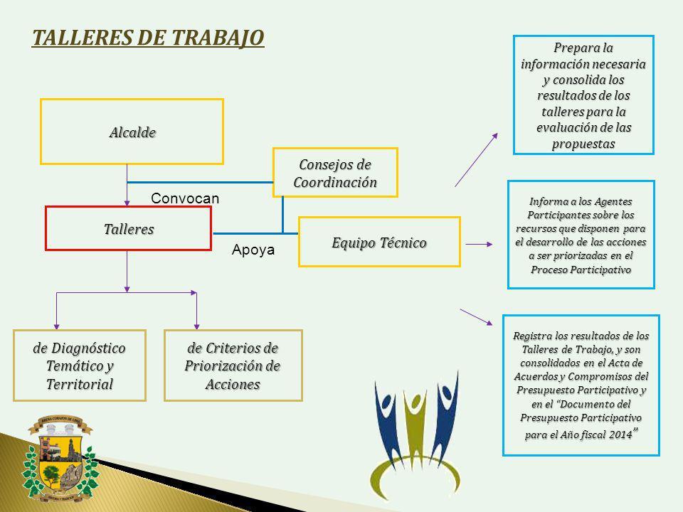 TALLERES DE TRABAJO Alcalde Consejos de Coordinación Convocan Talleres
