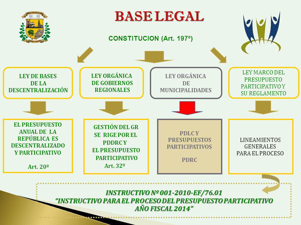 BASE LEGAL INSTRUCTIVO Nº 001-2010-EF/76.01