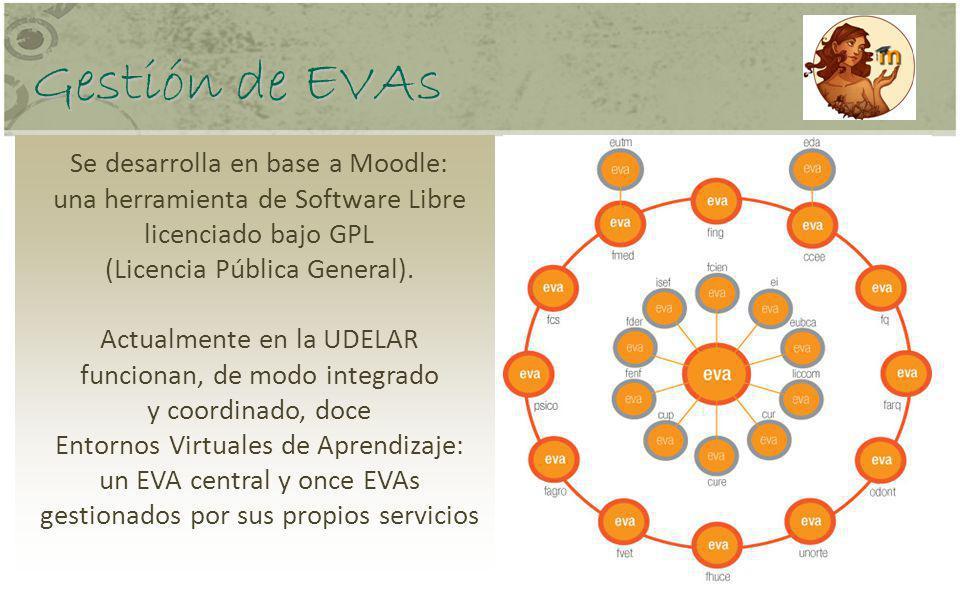 Gestión de EVAs Se desarrolla en base a Moodle: