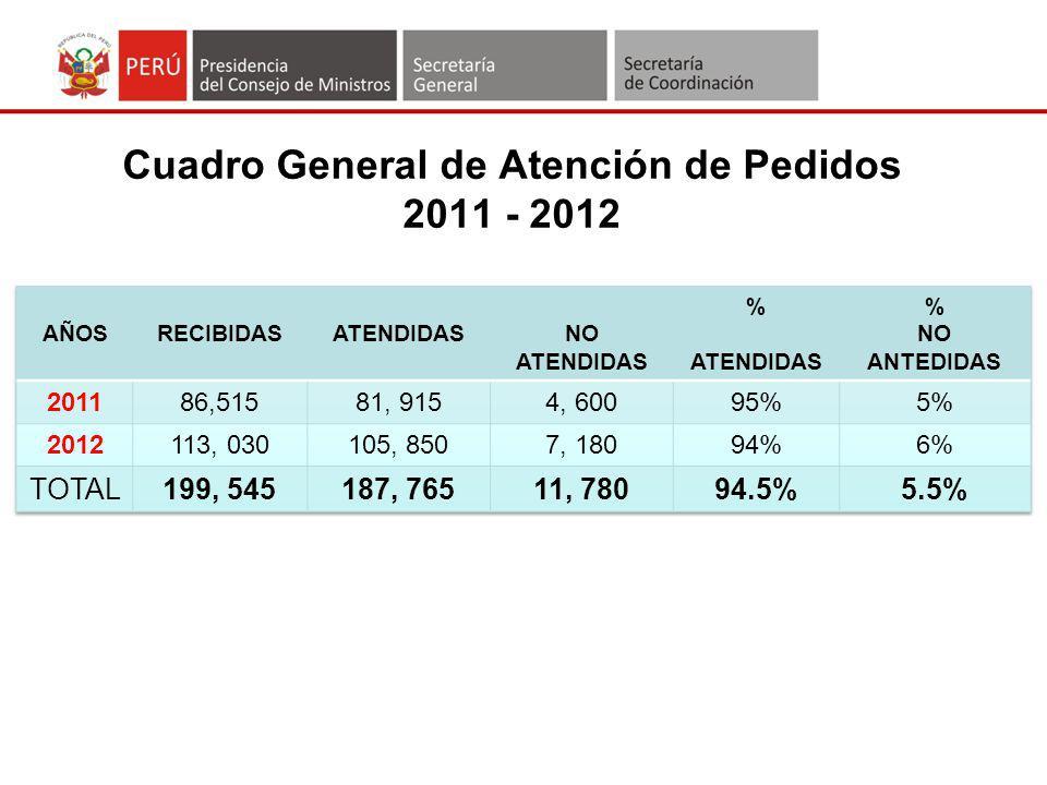 Cuadro General de Atención de Pedidos 2011 - 2012