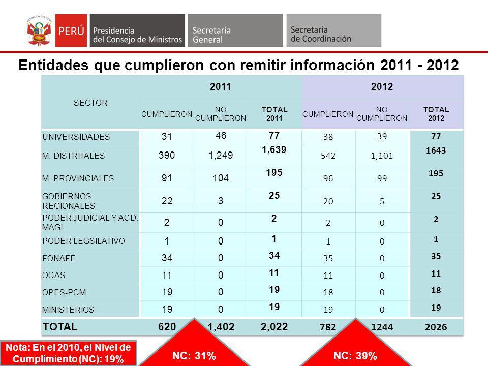 Entidades que cumplieron con remitir información 2011 - 2012