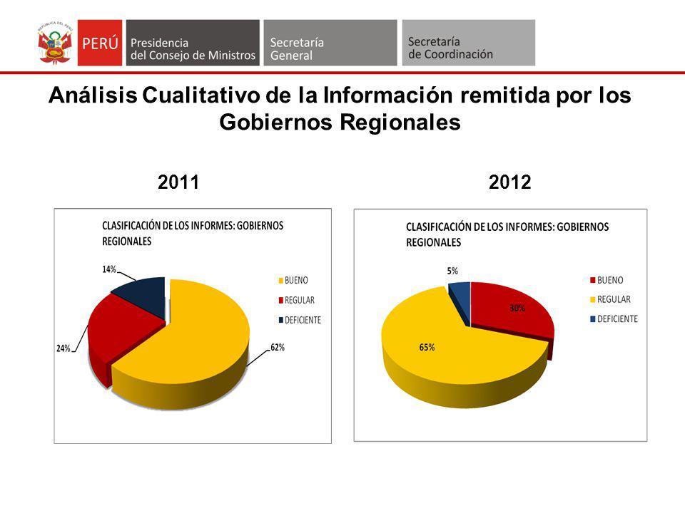 Análisis Cualitativo de la Información remitida por los Gobiernos Regionales