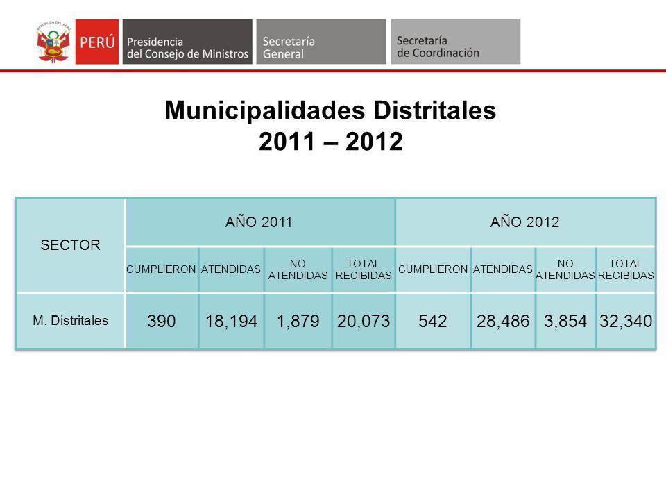 Municipalidades Distritales 2011 – 2012