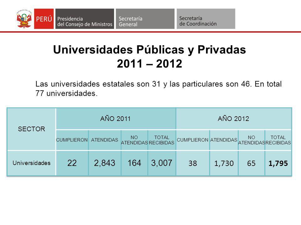 Universidades Públicas y Privadas 2011 – 2012
