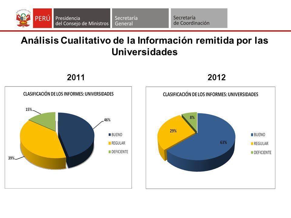 Análisis Cualitativo de la Información remitida por las Universidades
