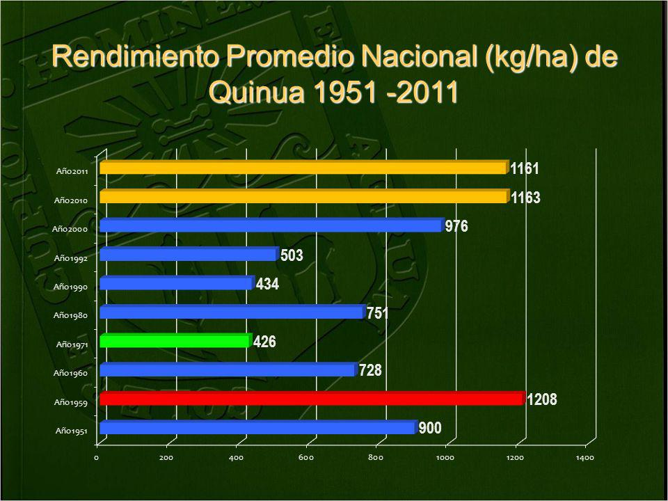 Rendimiento Promedio Nacional (kg/ha) de Quinua 1951 -2011