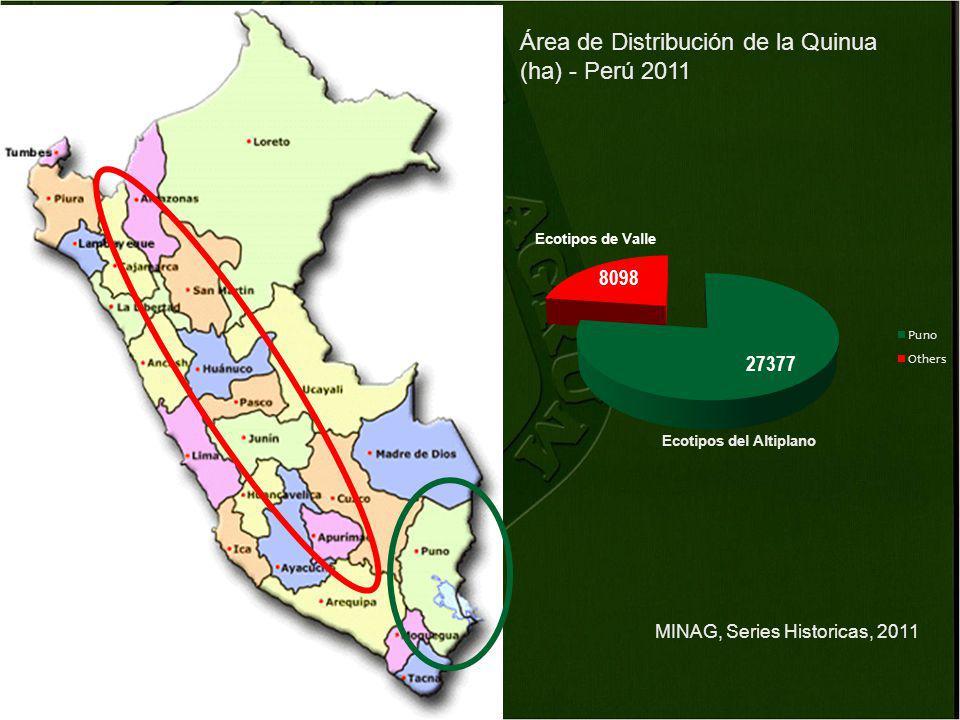 Área de Distribución de la Quinua (ha) - Perú 2011