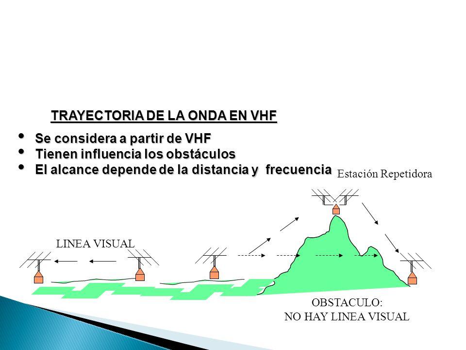 TRAYECTORIA DE LA ONDA EN VHF