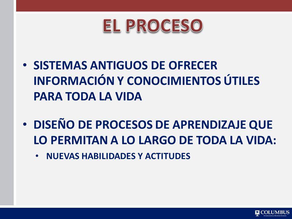 EL PROCESO SISTEMAS ANTIGUOS DE OFRECER INFORMACIÓN Y CONOCIMIENTOS ÚTILES PARA TODA LA VIDA.