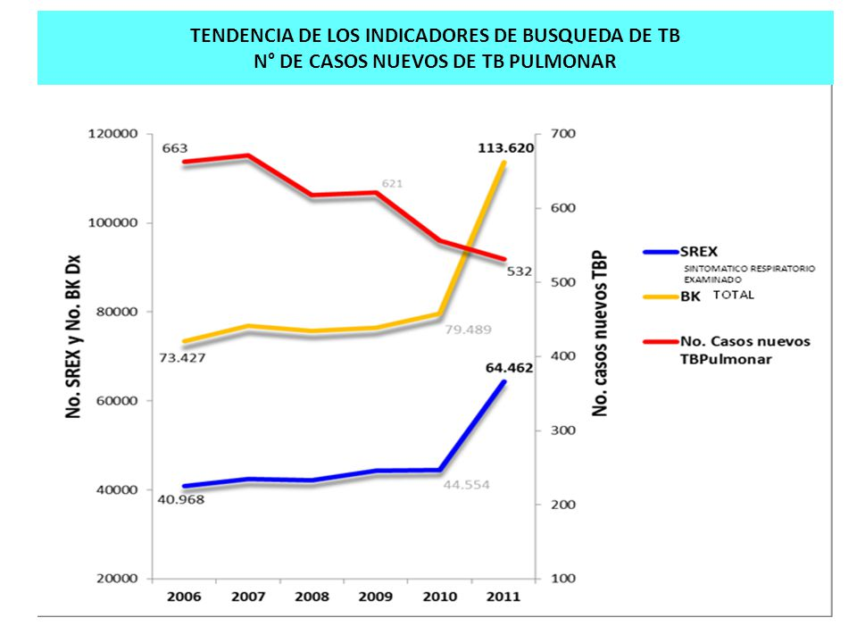 TENDENCIA DE LOS INDICADORES DE BUSQUEDA DE TB