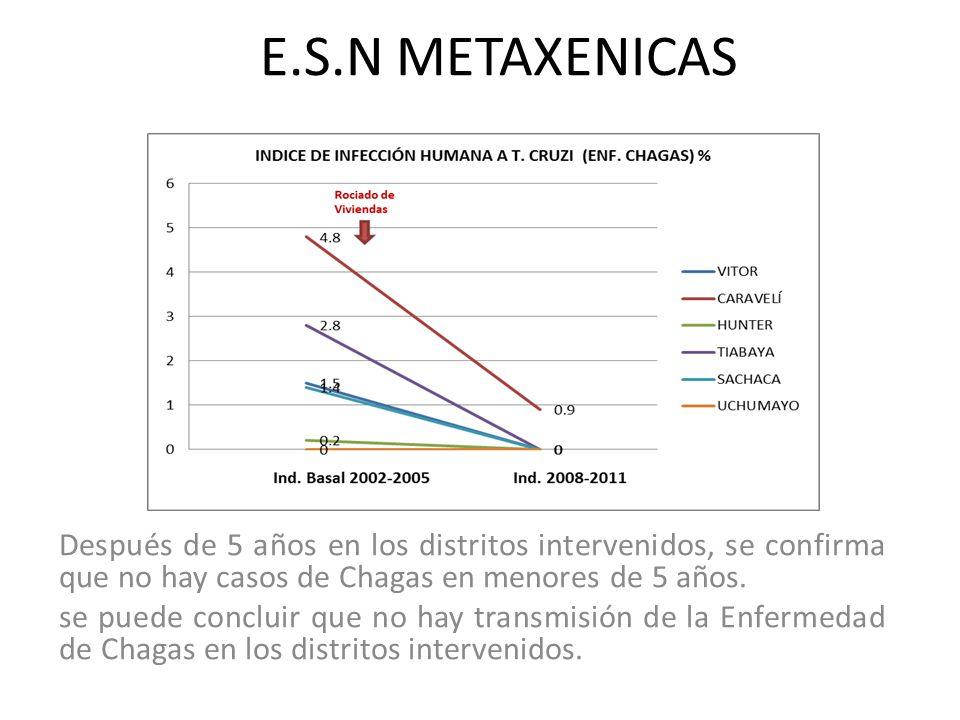 E.S.N METAXENICAS Después de 5 años en los distritos intervenidos, se confirma que no hay casos de Chagas en menores de 5 años.