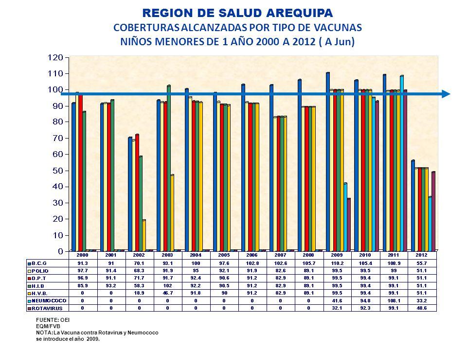 REGION DE SALUD AREQUIPA COBERTURAS ALCANZADAS POR TIPO DE VACUNAS NIÑOS MENORES DE 1 AÑO 2000 A 2012 ( A Jun)