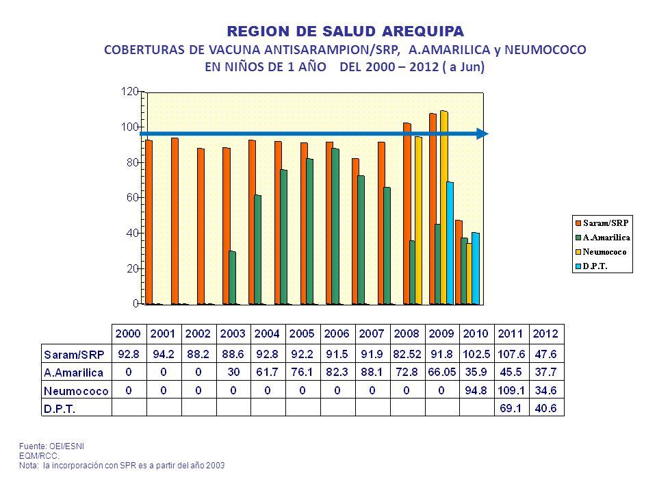 REGION DE SALUD AREQUIPA COBERTURAS DE VACUNA ANTISARAMPION/SRP, A