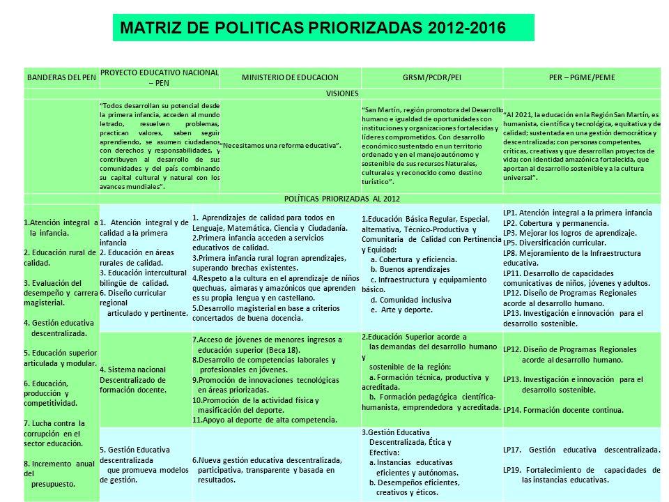 MATRIZ DE POLITICAS PRIORIZADAS 2012-2016