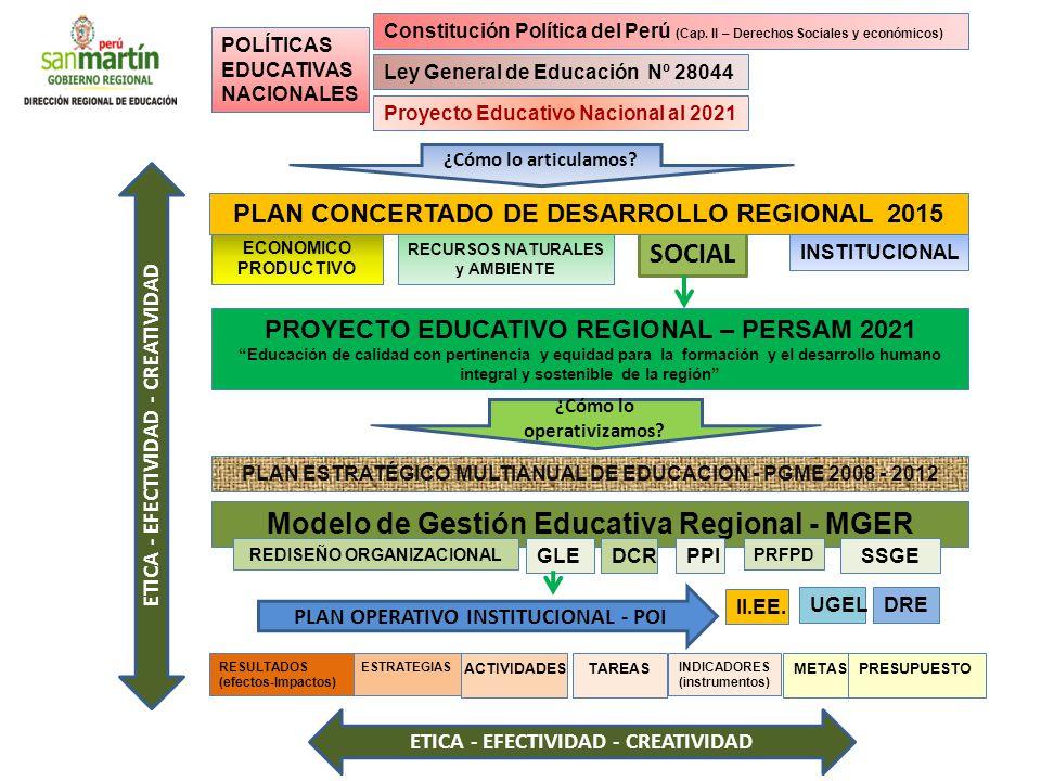 Modelo de Gestión Educativa Regional - MGER