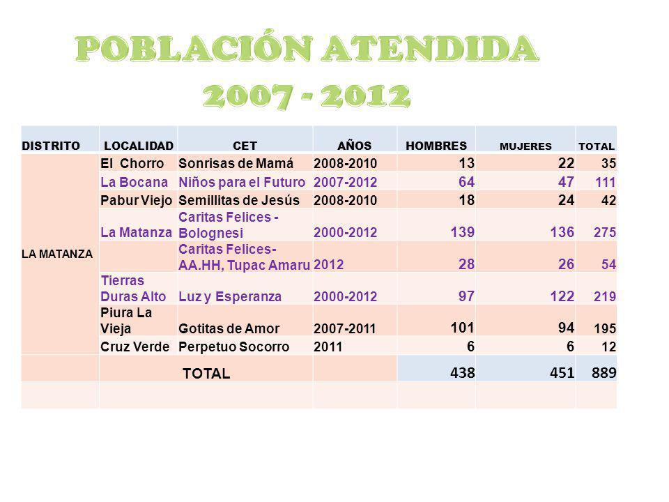 POBLACIÓN ATENDIDA 2007 - 2012 DISTRITO. LOCALIDAD. CET. AÑOS. HOMBRES. MUJERES. TOTAL. LA MATANZA.