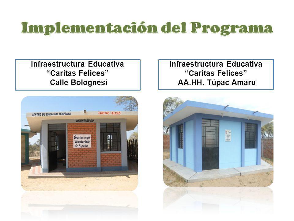 Implementación del Programa