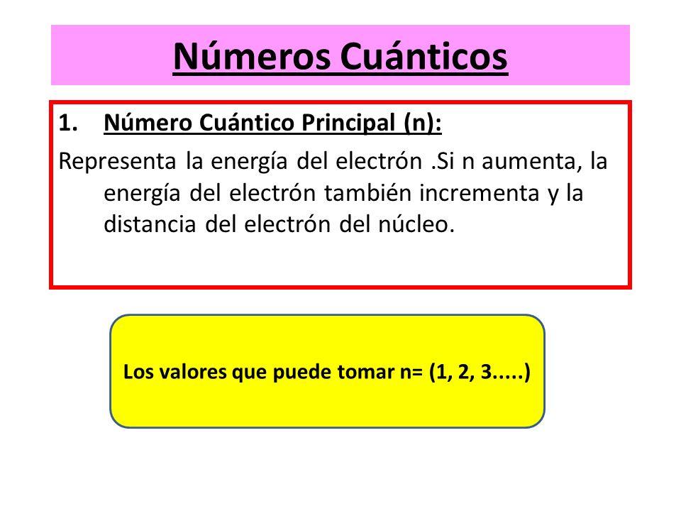 Los valores que puede tomar n= (1, 2, 3.....)