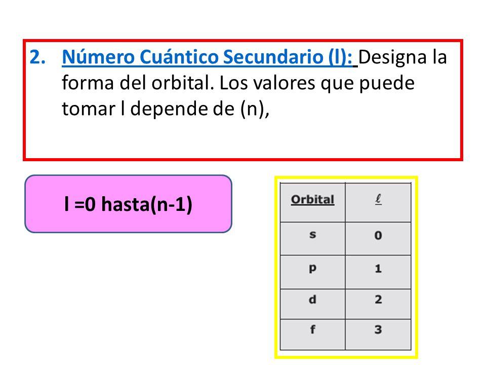 Número Cuántico Secundario (l): Designa la forma del orbital