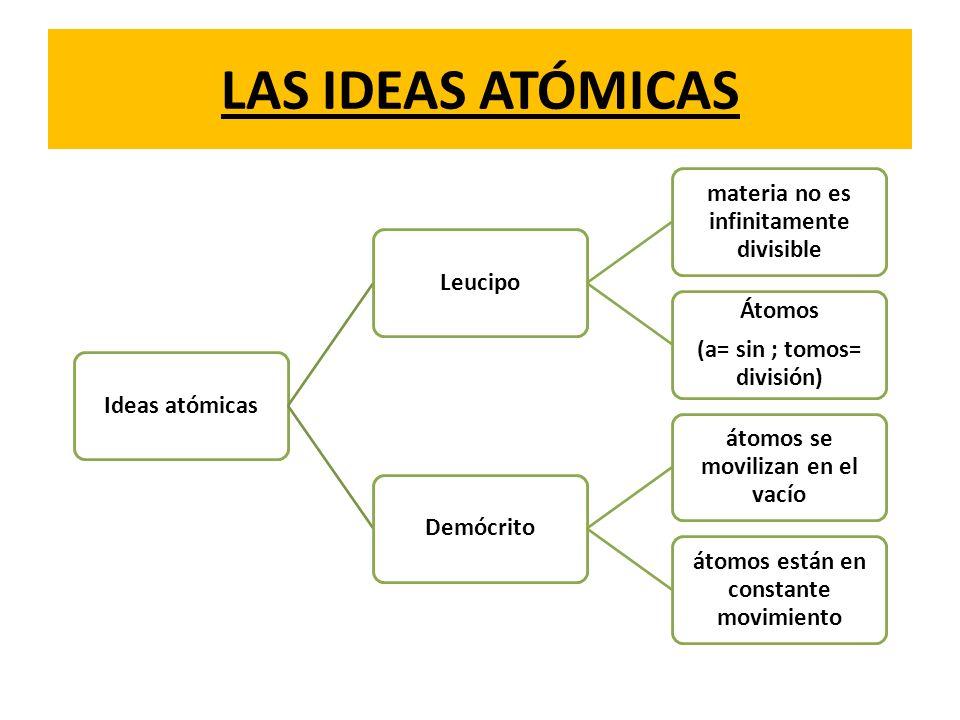 LAS IDEAS ATÓMICAS Ideas atómicas Leucipo