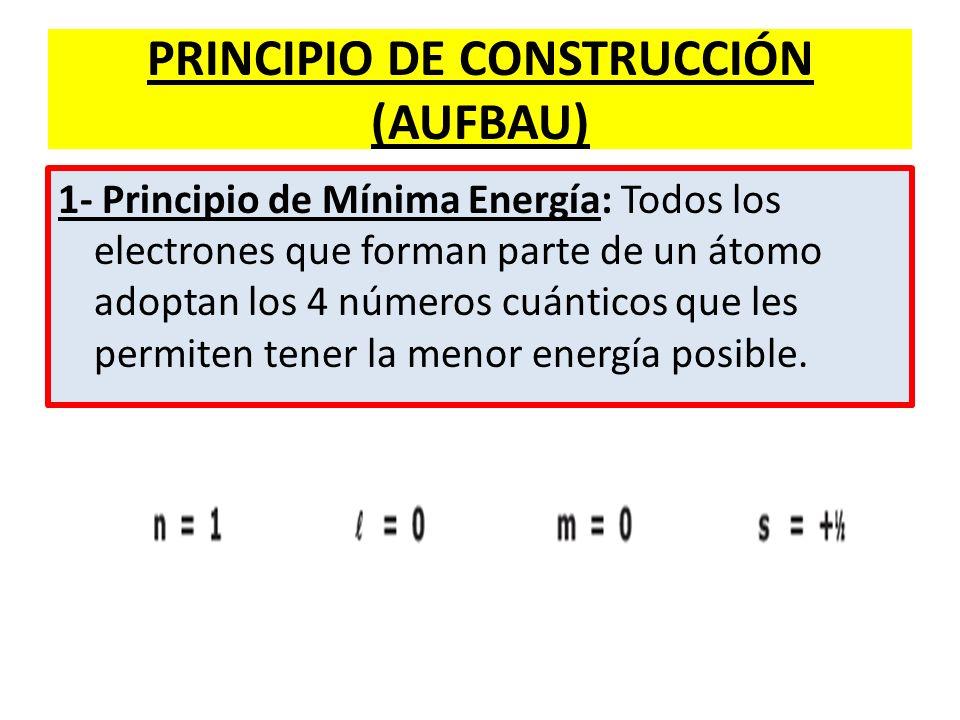 PRINCIPIO DE CONSTRUCCIÓN (AUFBAU)