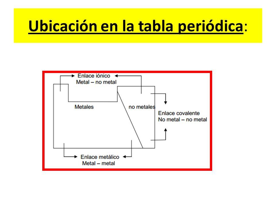 Ubicación en la tabla periódica: