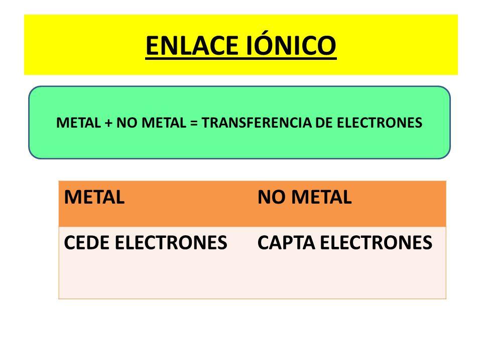 METAL + NO METAL = TRANSFERENCIA DE ELECTRONES