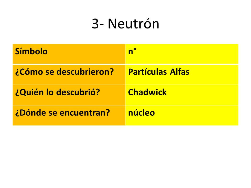 3- Neutrón Símbolo n° ¿Cómo se descubrieron Partículas Alfas