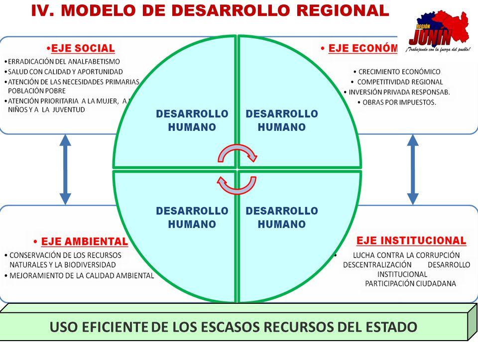 MODELO DE DESARROLLO REGIONAL