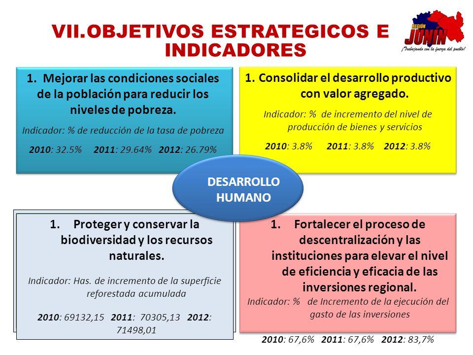 OBJETIVOS ESTRATEGICOS E INDICADORES