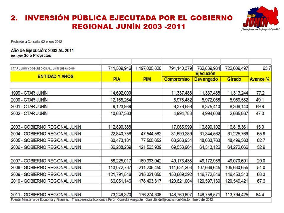 INVERSIÓN PÚBLICA EJECUTADA POR EL GOBIERNO REGIONAL JUNÍN 2003 -2011