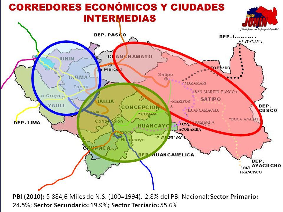 CORREDORES ECONÓMICOS Y CIUDADES