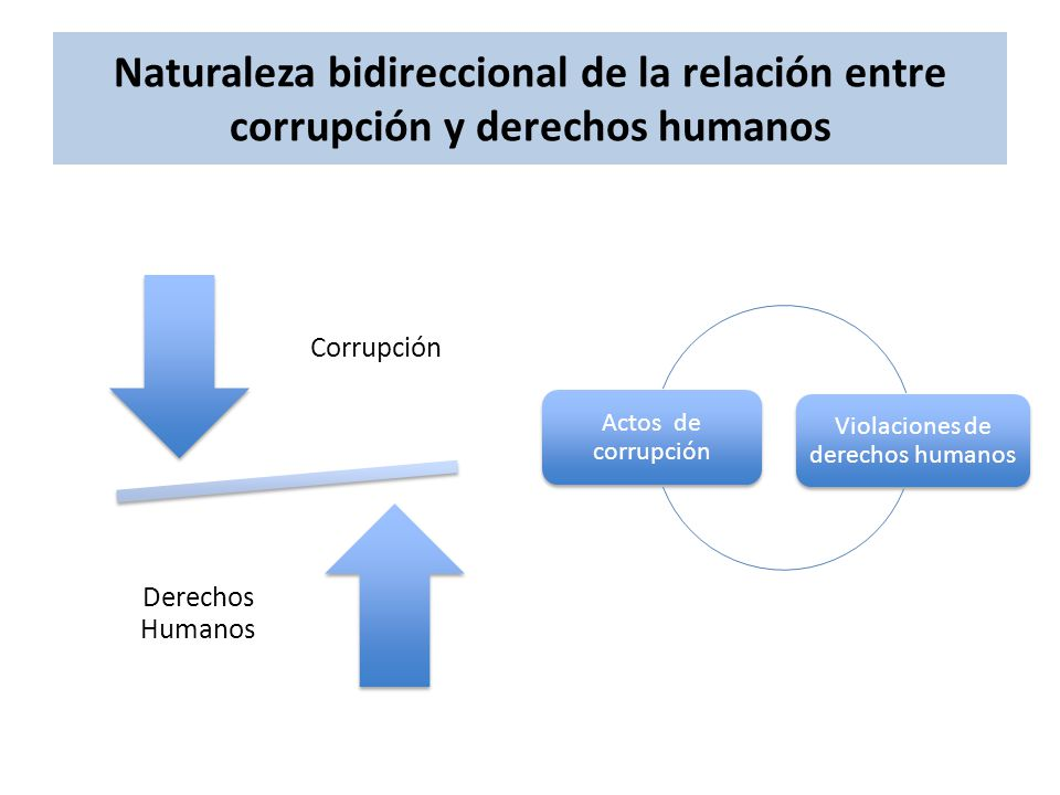 Violaciones de derechos humanos