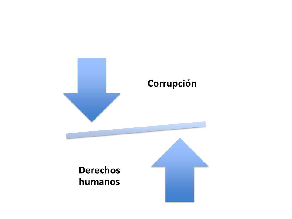 Corrupción Derechos humanos