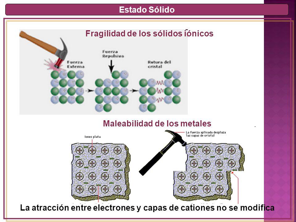 Estado Sólido Fragilidad de los sólidos iónicos. Maleabilidad de los metales.